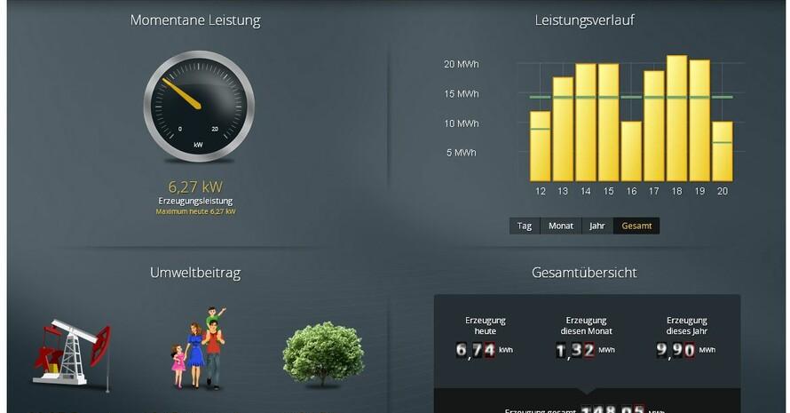 Dashboard der vereinseigenen Solaranlage Foto: SG Eintracht Peitz