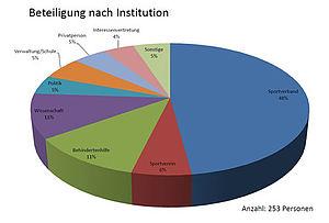 Anzahl Personen aus: Sportverband 114 Sportverein14 Behindertenhilfe27 Wissenschaft26 Politik11 Verwaltung/Schule13 Privatperson11 Interessenvertretung10 Sonstige12