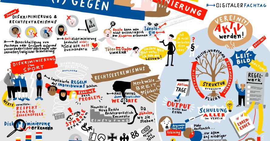 Graphic Recording von Angela Gerlach zu den Inhalten und Ergebnissen des digitalen Fachtags