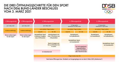 Öffnungsschritte für den Sport Grafik: DOSB
