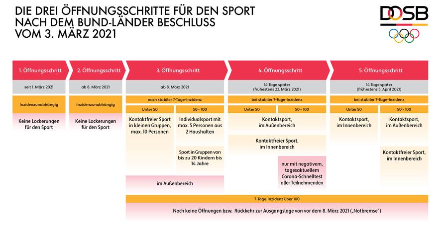 Detaillierte Darstellung der Öffnungsschritte für den Sport. Grafik: DOSB