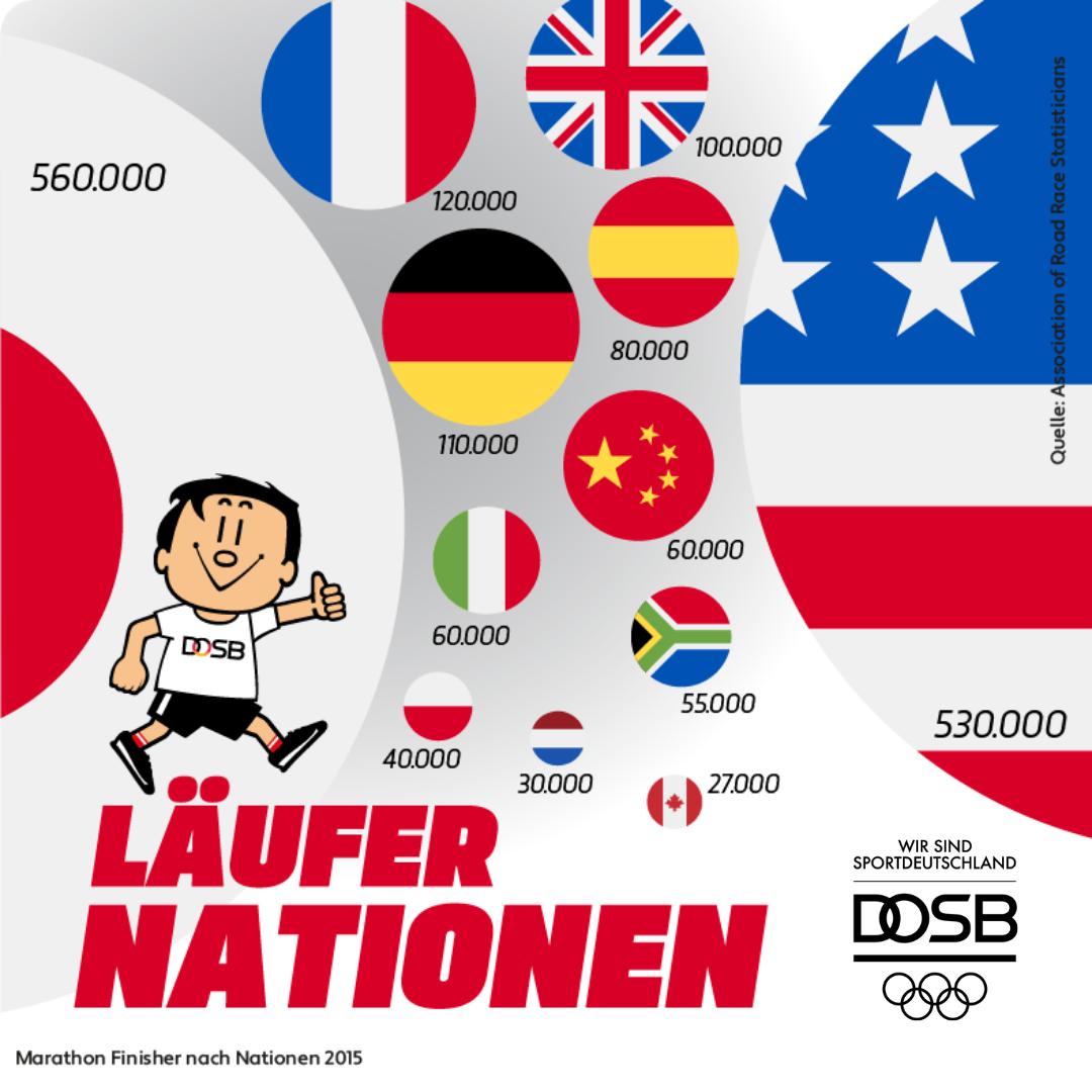 Deutscher Olympischer Sportbund (DOSB)